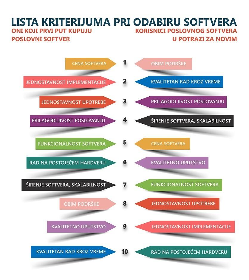 kriterijumi-softver